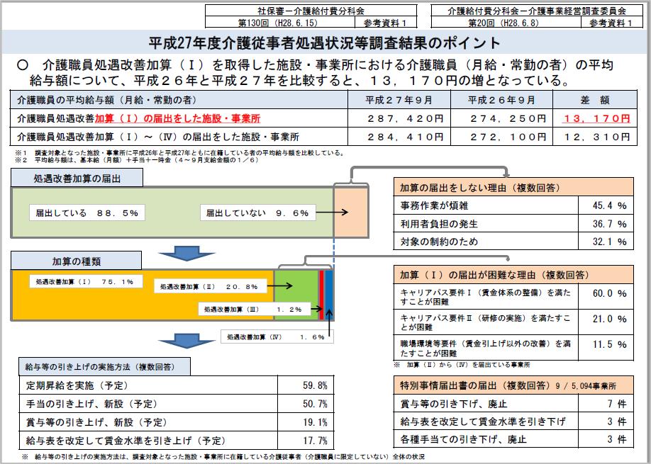 介護職員の処遇改善について(その2)/介護トータルシステム『寿』
